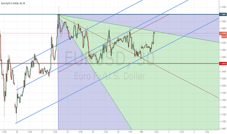 EURUSD: UP TREND FOR EURUSD