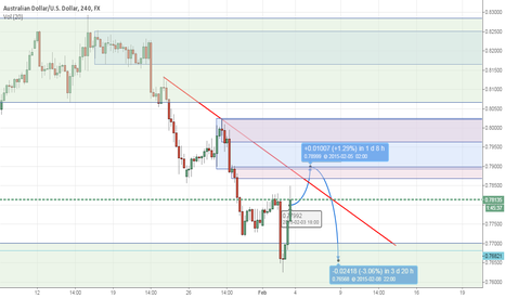 AUDUSD: Test 2 - Audusd short