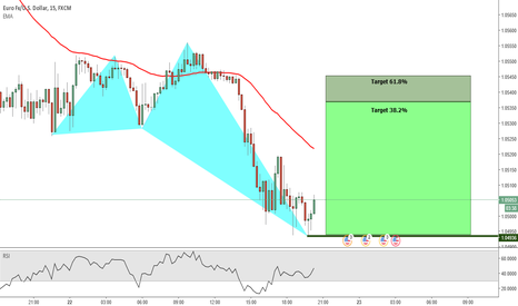 EURUSD: EUR/USD Intra -- Bullish Shark Pattern