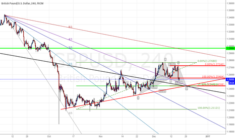 GBPUSD: gbpusd harmonic pattern on support zone