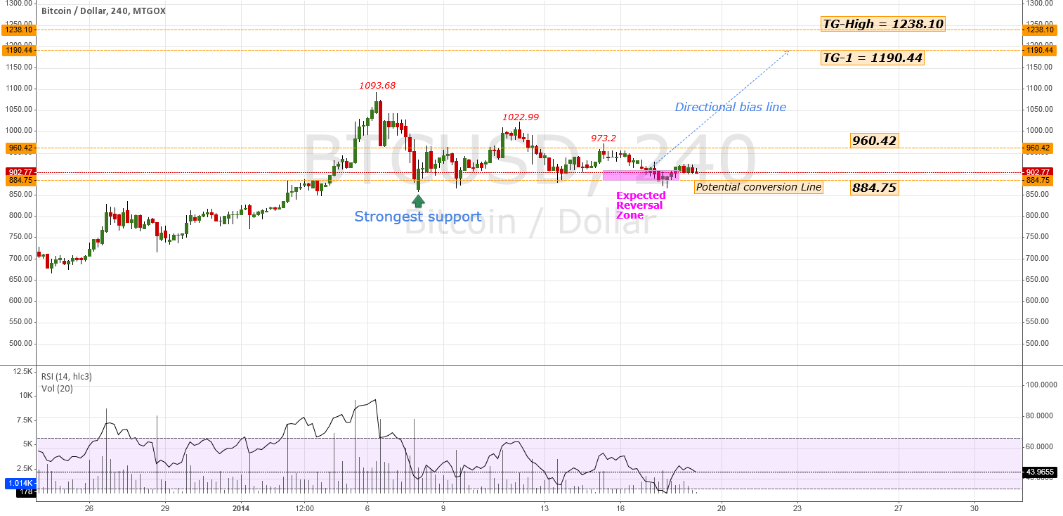 #BTCUSD - Chart Update / TECH-NOTE | #BTC #USD #Bitcoin #Gold
