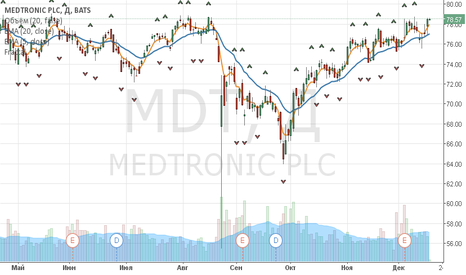 MDT: Medtronic: торговая идея