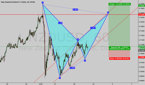 NZDUSD: Potential Bearish Bat on NZDUSD