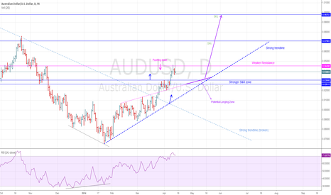 AUDUSD: Broken the downtrend, looking for an ideal long entry.