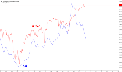 SPX500: Dry Baltic Index Crashing compared to SPX