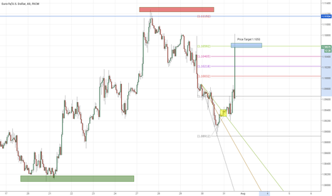 EURUSD: EURUSD Daytrade TRADE UPDATE** Success! OVER 90 pips!