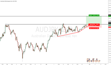 AUDJPY: Breakout structure - Good upside potential