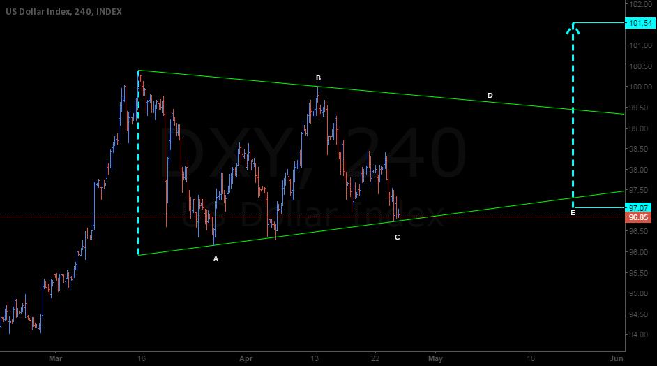USD Index Potential Bullish Triangle Thrust