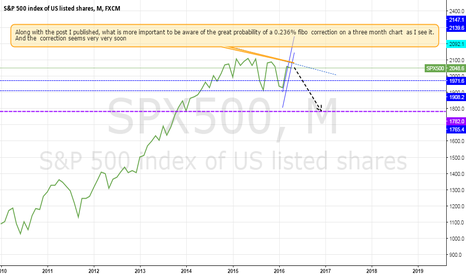 SPX500: Be aware!! High probability shorting