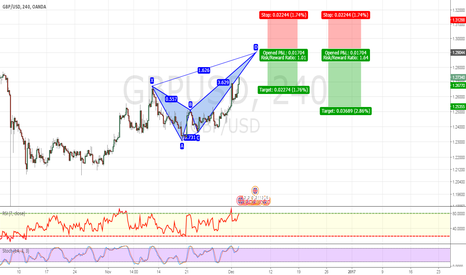 GBPUSD: POTENTIAL BEARISH BUTTERFLY EXTENDED
