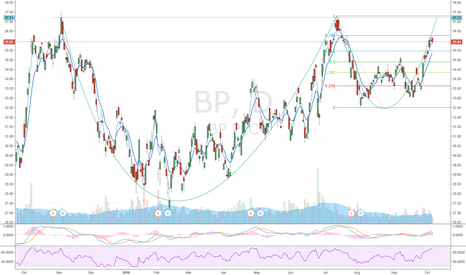 BP: BP Cup & Handle Pattern Breakout?