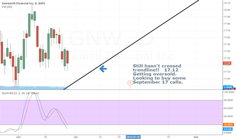 GNW: GENWORTH UPTREND INTACT - GO LONG OPTIONS