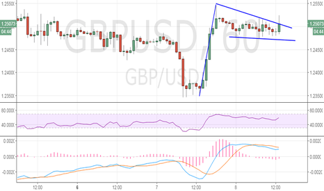 GBPUSD: GBP/USD intraday outlook: Bullish flag breakout on cards