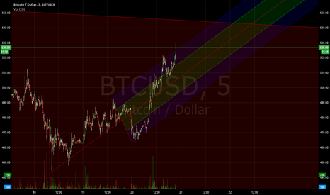BTCUSD: short-term bullish BTC