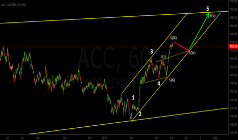ACC: ACC - Some Accumulation can be seen.
