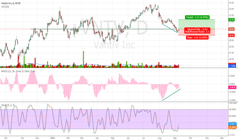 VNTV: VNTV Experiencing Extreme Momentum Divergence