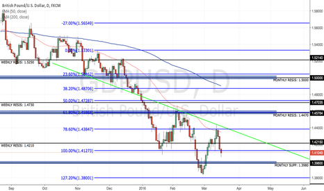 GBPUSD: SHORT HAS BEEN ENGAGED SINCE 1.43 ;)