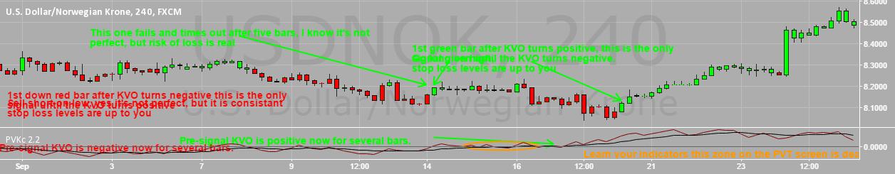 Klinger Volume Price Trend combo