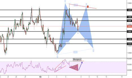 EURUSD: BULLISH BAT INTRADAY SETUP (ZR)