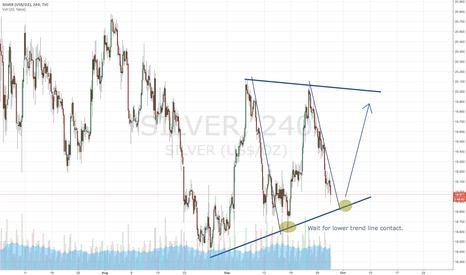 SILVER: Silver triangle pattern