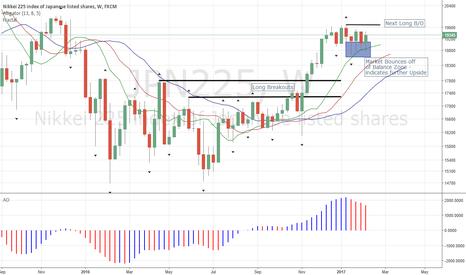 JPN225: Nikkei Bound to Move Higher