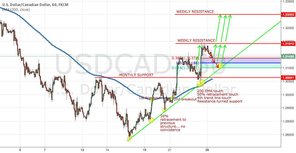 USDCAD Another Potential Long Scalp