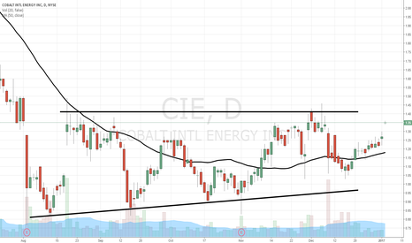 CIE: $CIE on way to breakout