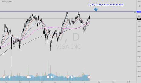 V: Visa Bear Call Spread at all time high