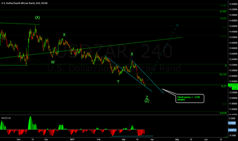 USDZAR: Been waiting for this one for a while now