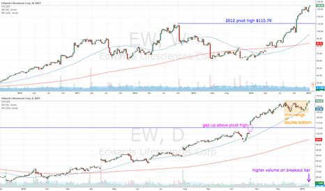 EW: EW breakout in an established uptrend