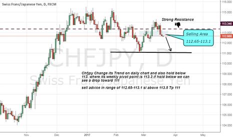 CHFJPY: chfjpy sell advice as weekly pivot around 113.3
