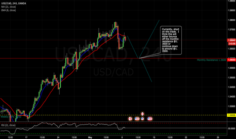USDCAD: Potential Short Opportunity on USD/CAD