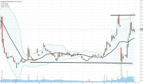 BCEI: $BCEI holding up near breakout highs