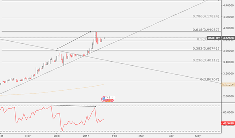 USDTRY: USDTRY: Noteworthy