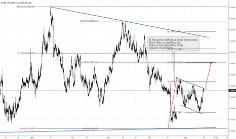 EURGBP: EUR GBP: a short term upward movement yet possible