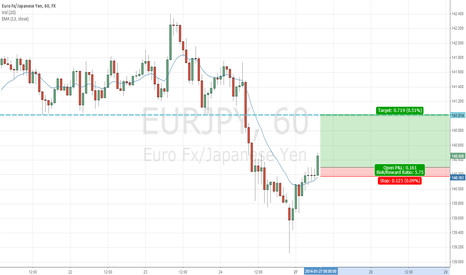 EURJPY: may run to re-test support