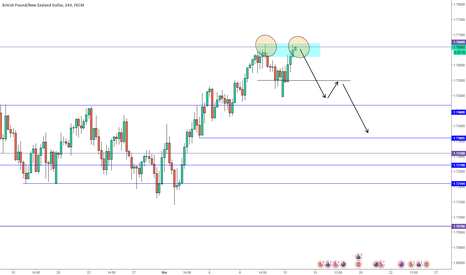 GBPNZD: GBPNZD DOUBLE TOP