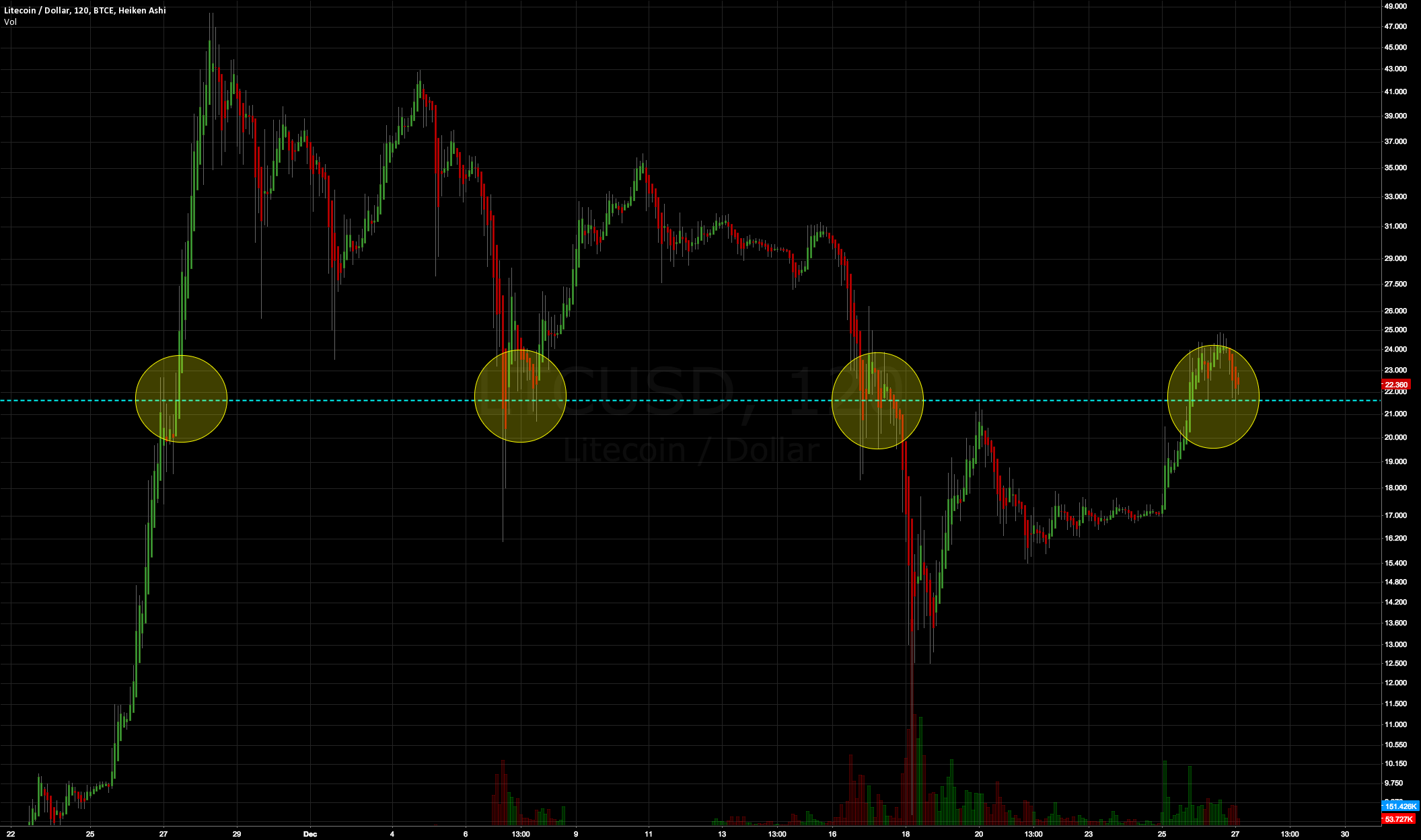 Litecoin support @21.6 throughout the bubble, into next rally
