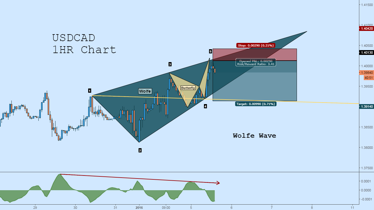 USDCAD Short: Wolfe Wave + Butterfly + Divergence