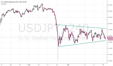 USDJPY: USDJPY Re-Tests Trading-Range Support