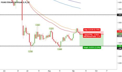 GBPUSD: Pound/$ Short
