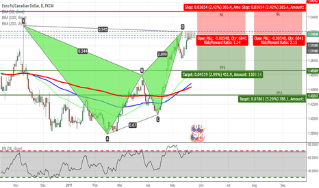 EURCAD: EURCAD - Bearish Bat Pattern Completed on Daily Chart