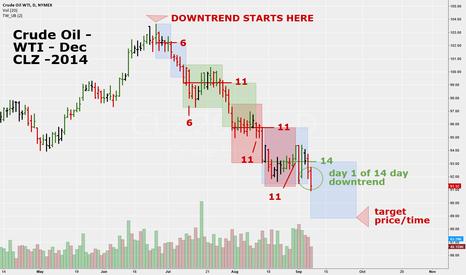 CLZ2014: Crude Oil WTI - CLZ2014 - Daily Time at Mode Analysis