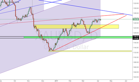XAUUSD: Long From Either SUpport zone or lower red line