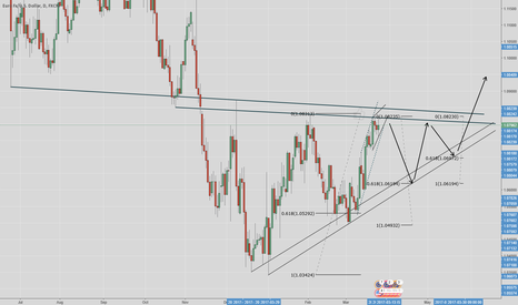 EURUSD: EURUSD Daily ascending triangle