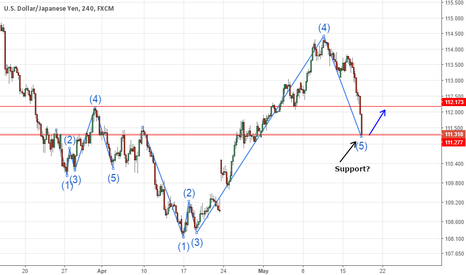 USDJPY: Potential USD/JPY 4hr Chart Fractal Possible