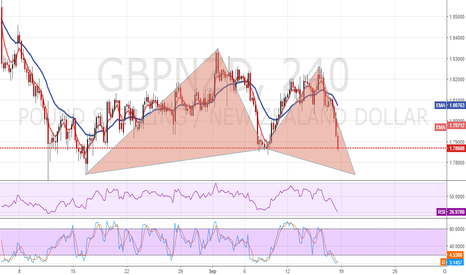 GBPNZD: GBPNZD butterfly
