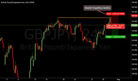 GBPJPY: GBPJPY. Bearish move to 192,5
