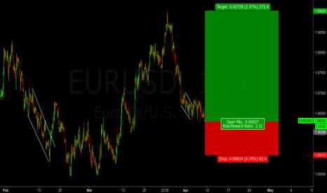 EURUSD: EURUSD - Long Setup