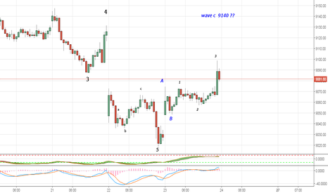 NIFTY: elliott wave 15 minute chart of nifty